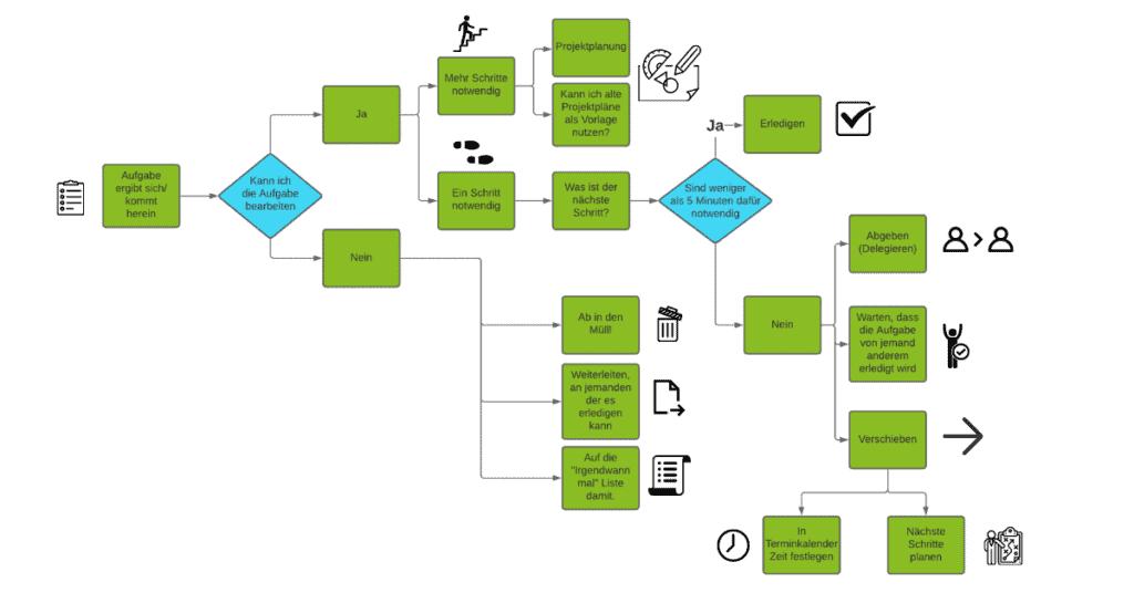 Zeitmanagement_getting_things_done_gtd_methode