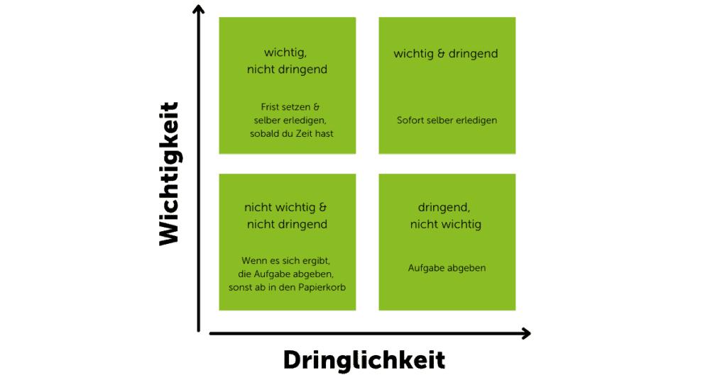 Zeitmanagement_methode_eisenhower_prinzip_zeiteinteilung_priorisieren_dringlichkeit_wichtigkeit