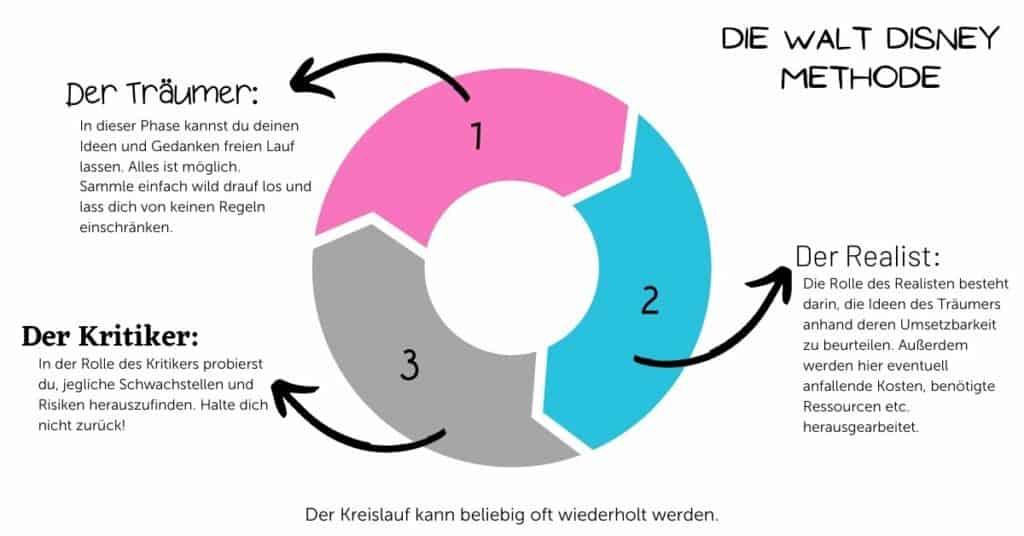 walt_disney_methode_kreislauf_rollen