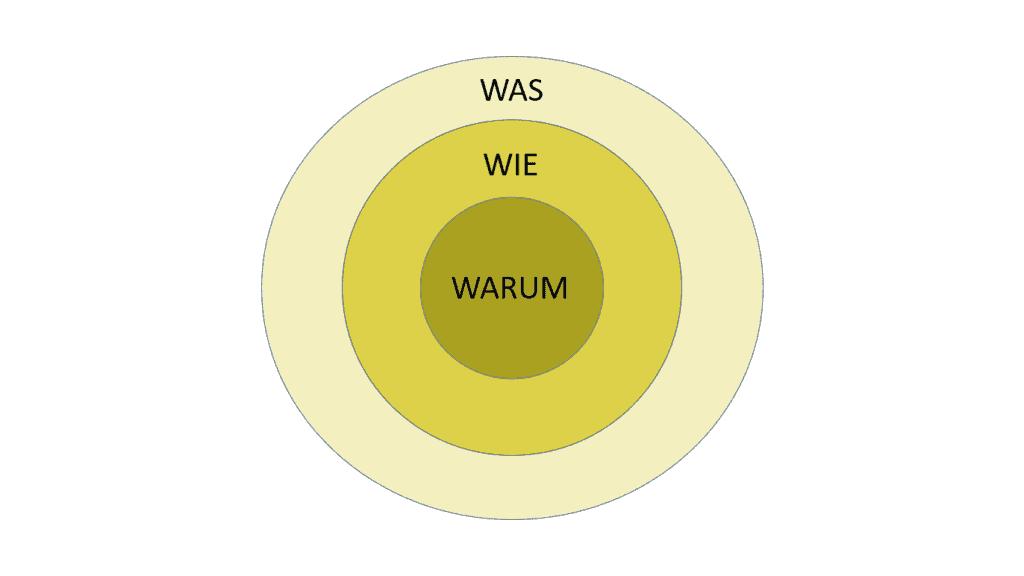Simon_Sinek_The_golden_circle_Der_goldene_Kreis