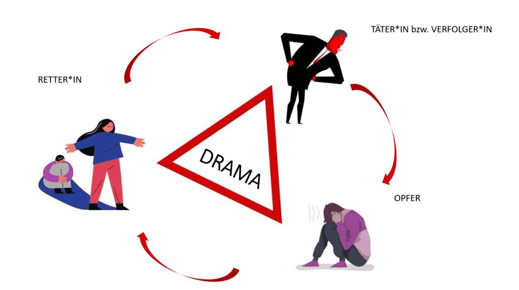Drama_Dreieck_Rollen_Drama_auflösen_Dramadreieck
