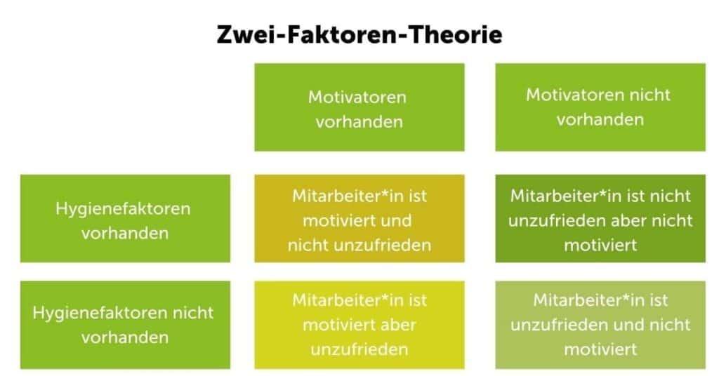 motivationstheorie_nach_herzberg_2-faktoren-theorie_motivator_hygienefaktoren_zufriedenheit_unzufriedenheit_tabelle_zusammenhänge